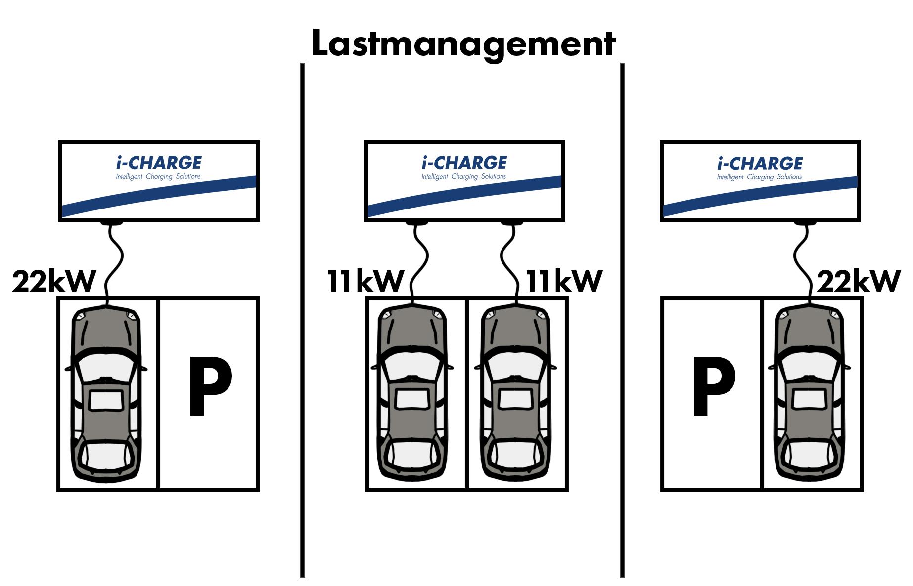 1 Stk Lastmanagement, Begrenzung der Gesamtleistung, 0-10V Eingang EMCEBELLEM
