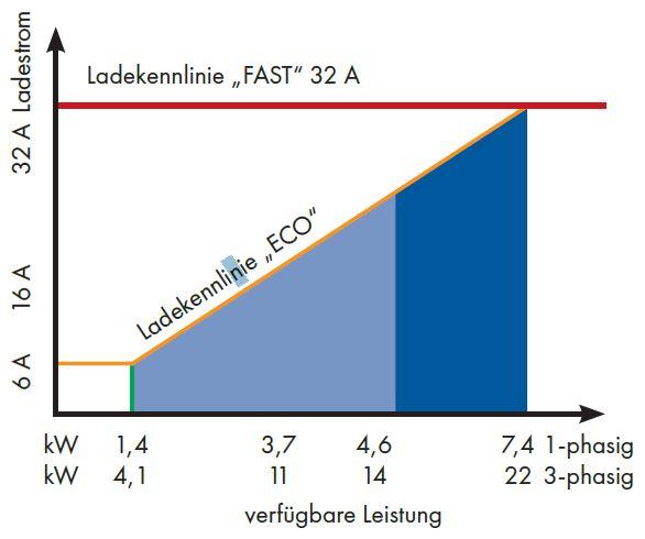 1 Stk 0-10V Interface für Ladecontroller EMCEBE1 EMCPV010--